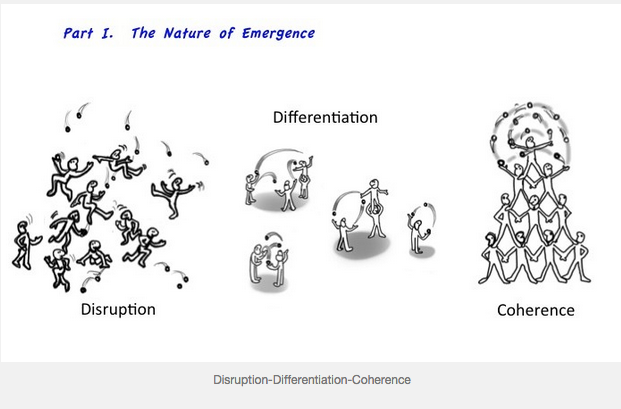 disruption-differentiation-coherence