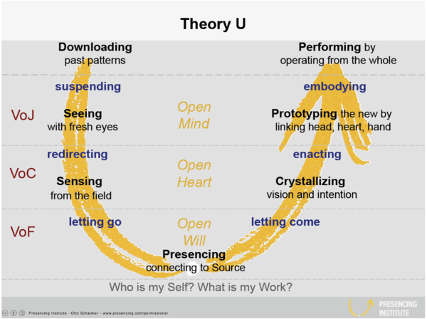 Theory U overview