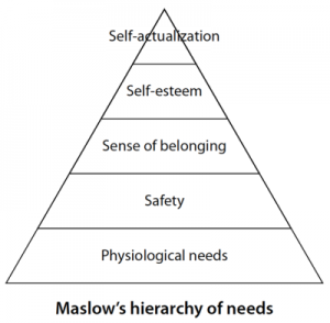 Suffer-survive-thrive stages Maslow
