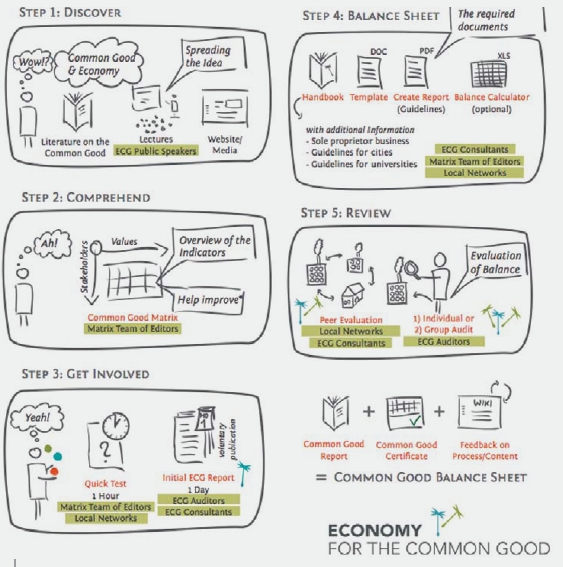 graphic economy for the common good