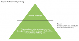 Culture: Diversity and Inclusion